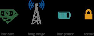 Consommation bas débit_Longue porté